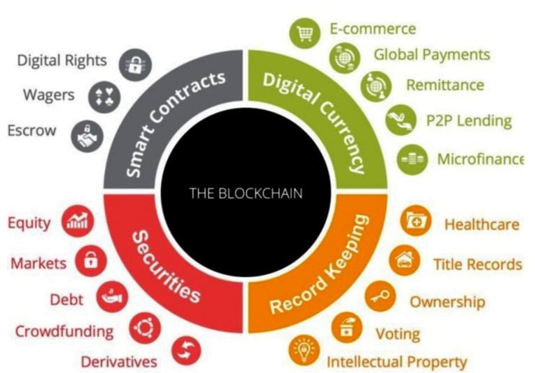 Possible Uses of Blockchain