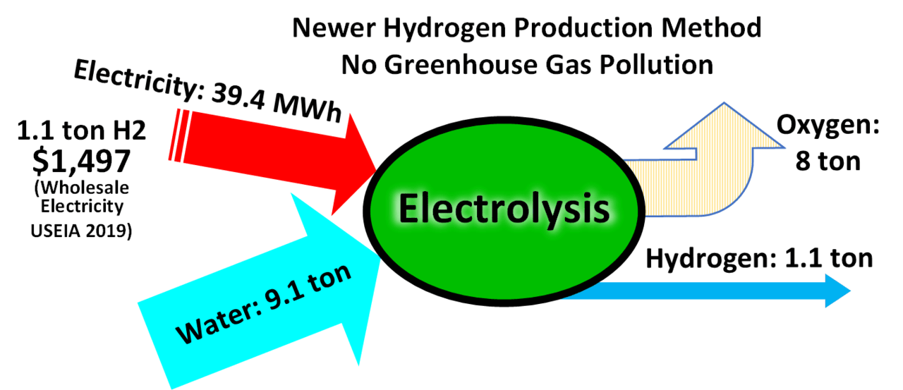 Electrolysis for Hydrogen Gas