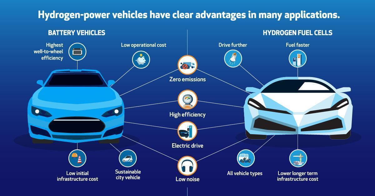 hydrogen vs electric cars